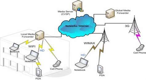 Dissertation on ad hoc networks
